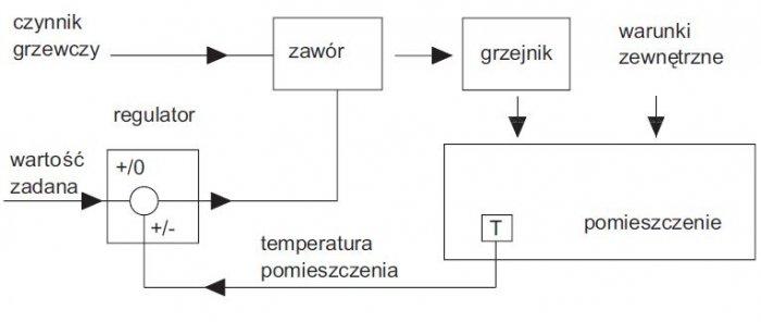 Schemat blokowy regulacji temperatury R. Radajewski, A. Kamińska