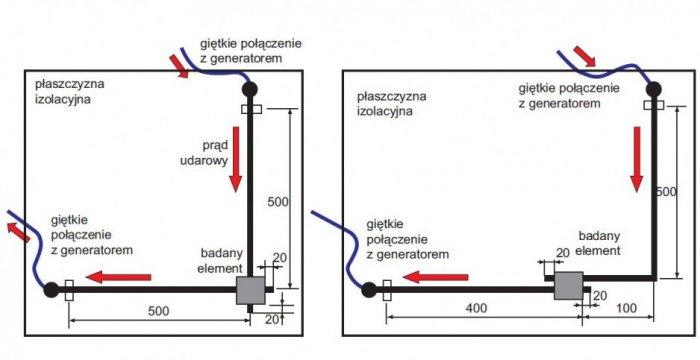 Przykładowe układy połączeń przewodów podczas badań złączek na działanie prądu udarowego