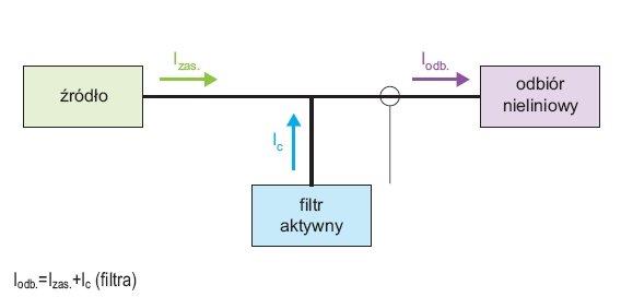 Zasada działania filtra aktywnego