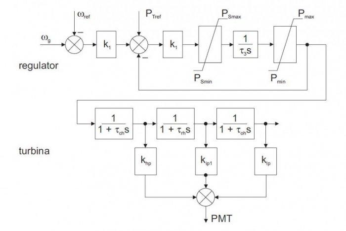 Rys. 4. Model turbiny i regulacji prędkości obrotowej generatora [1]