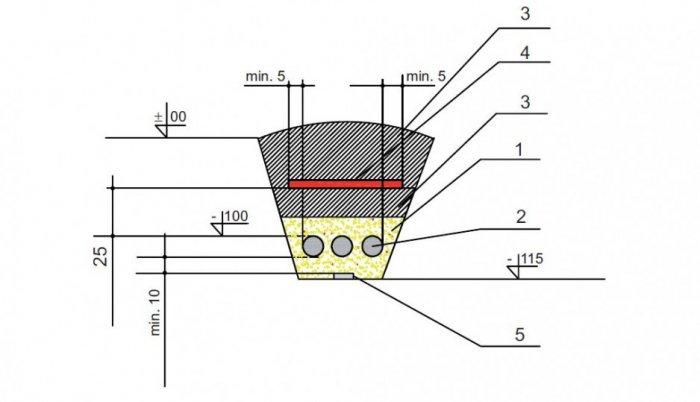 Przekrój poprzeczny rowu kablowego (wymiary podano w [cm]); Objaśnienia: 1 – piasek, 2 – kabel 3×HAKXS 70/25 12 - 20, 3 – grunt rodzimy, 4 – taśma kablowa koloru czerwonego, 5 – taśma FeZn 25×5
