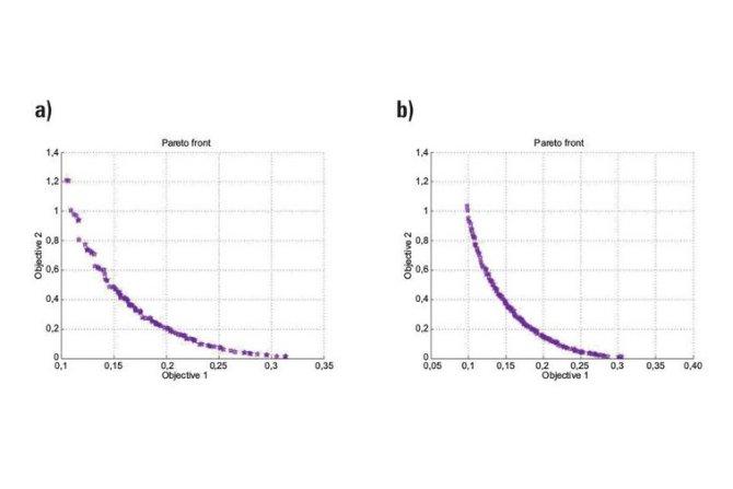 Odszukany zbiór rozwiązań Pareto-optymalnych dla dwóch kryteriów (poziom nakładów, niezawodność sieci): a) po 50 iteracjach, b) po 120 iteracja