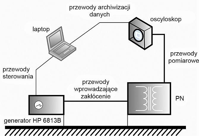 Rys. 2. Schemat układu pomiarowego wykorzystywanego w badaniach transferu przepięć powstających podczas zaników i zapadów napięcia pierwotnego przekładnika napięciowego