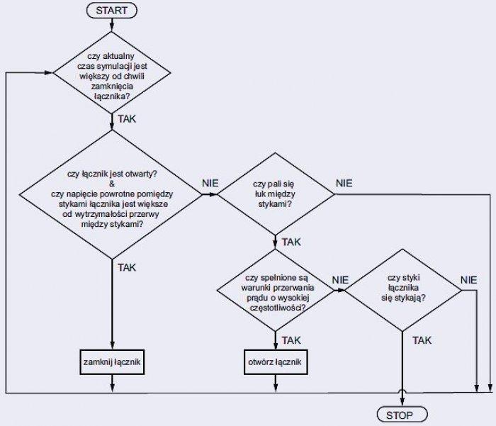 Rys. 3. Algorytm sterowania modelem łącznika próżniowego podczas sekwencji zamykania [5]