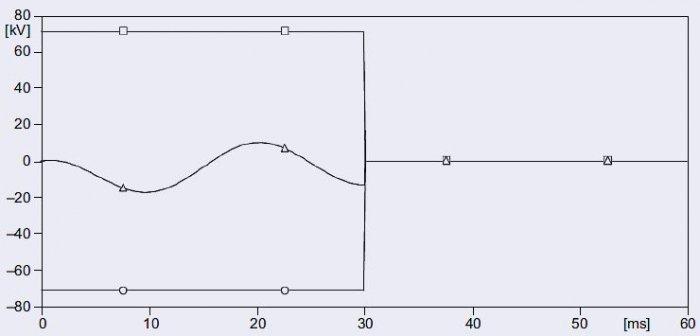 Rys. 5. Przebiegi napięć podczas zamykania łącznika próżniowego: <strong>o, ◻</strong> – wytrzymałość elektryczna łącznika; <strong>Δ</strong> – napięcie miedzy stykami łącznika