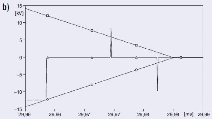 Rys. 6b. Przebiegi napięć podczas zamykania łącznika próżniowego dla <strong> l</strong>=0,1km; <strong>o, ◻</strong>  – wytrzymałość elektryczna łącznika, <strong>Δ</strong> – napięcie miedzy stykami łącznika
