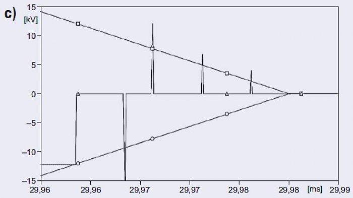 Rys. 6c. Przebiegi napięć podczas zamykania łącznika próżniowego dla <strong> l</strong>=0,01km; <strong>o, ◻</strong>  – wytrzymałość elektryczna łącznika, <strong>Δ</strong> – napięcie miedzy stykami łącznika