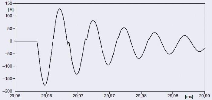 Rys. 7. Prąd w linii o długości <strong> l</strong>=0,1km podczas zamykania łącznika