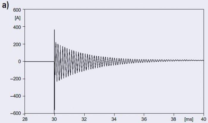 Rys. 8a. Prąd ładowania linii dla <strong> l</strong>=1km
