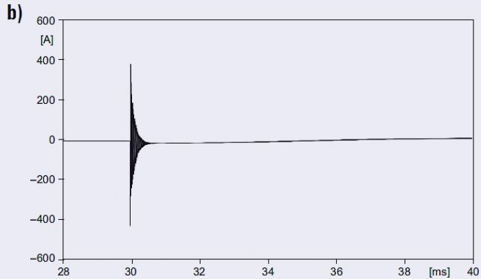 Rys. 8b. Prąd ładowania linii dla różnych długości linii:<strong> l</strong>=0,1km