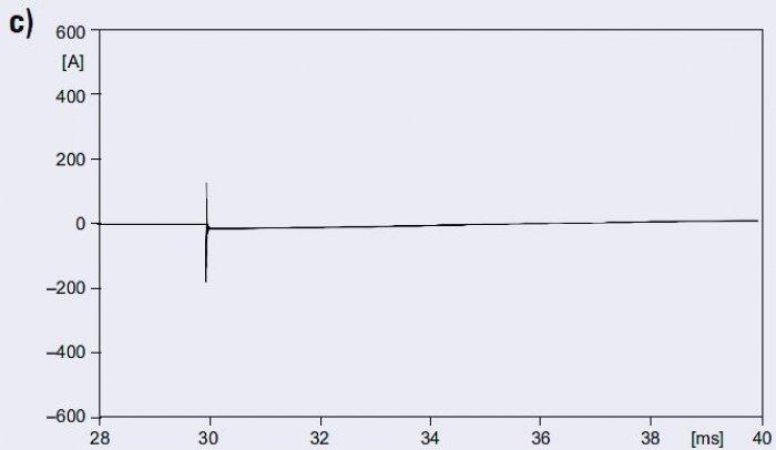 Rys. 8c. Prąd ładowania linii dla różnych długości linii: <strong> l</strong>=0,01km