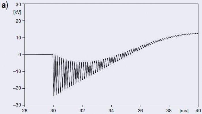 Rys. 9a. Napięcie na końcu linii dla różnych długości linii: <strong> l</strong> =1km