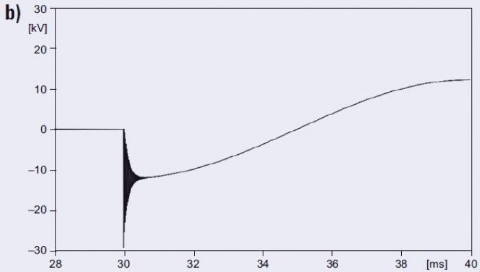 Rys. 9b. Napięcie na końcu linii dla różnych długości linii: <strong> l</strong>=0,1km