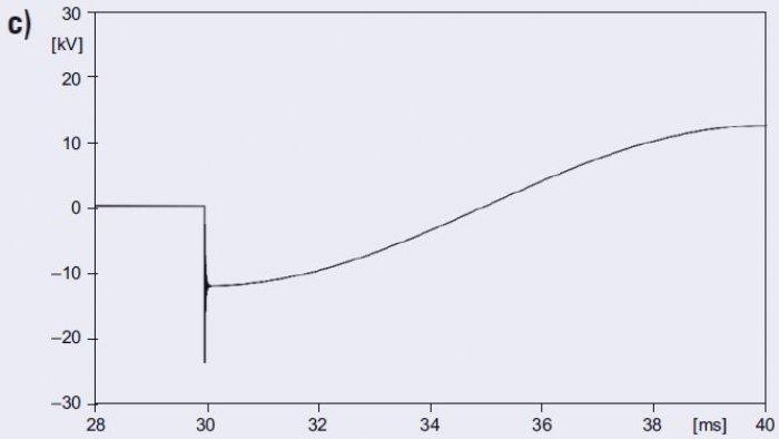 Rys. 9c. Napięcie na końcu linii dla różnych długości linii: <strong> l</strong>=0,01km.