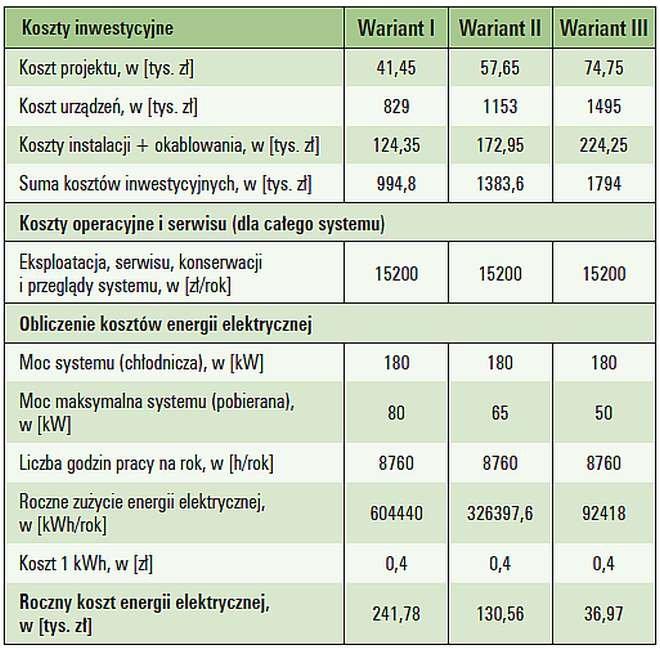 Tab. 4. Zestawienie danych do analizy dla obiektu numer 1 dla systemu klimatyzacji [1]