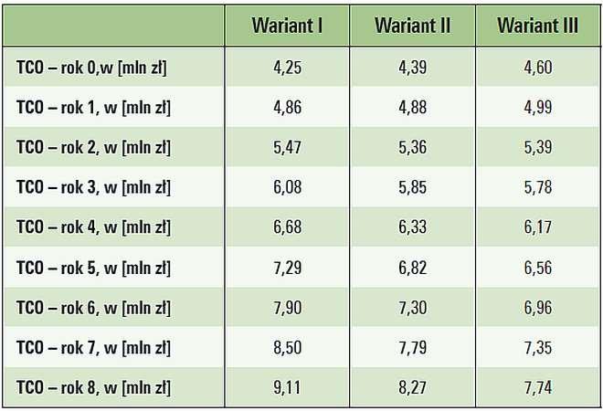 Tab. 8. Wyniki analizy TCO dla systemu zasilania gwarantowanego obiektu nr 2 [1]