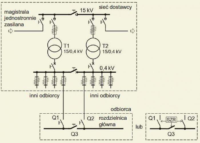 Rys. 2. Układ o niskiej pewności zasilania z sieci elektroenergetycznej. Dwie linie niskiego napięcia zasilające odbiorcę, wyprowadzone ze stacji dwutransformatorowej, lecz zasilane jedną magistralą 15kV. Opracowano na podstawie [1]