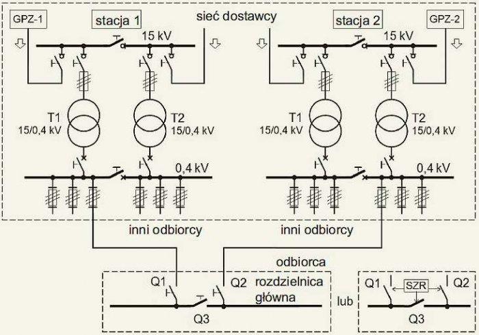 Rys. 3. Układ o podwyższonej pewności zasilania z sieci elektroenergetycznej z dwiema liniami niskiego napięcia, wyprowadzonymi z dwóch różnych stacji transformatorowych. Każda stacja zasilana jest liniami promieniowymi 15kV wyprowadzonymi z różnych GPZ.
