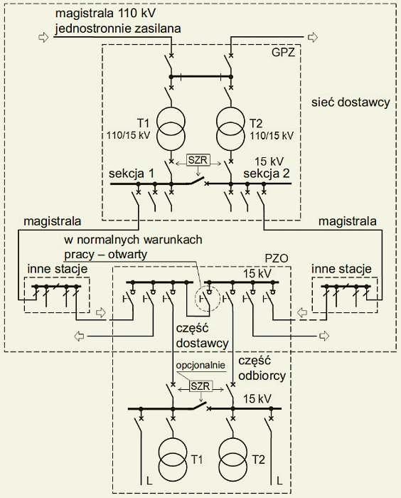 Rys. 4. Schemat stacji PZO 15kV zasilanej z dwóch linii magistralnych wyprowadzonych z dwóch różnych sekcji jednego GPZ. Opracowano na podstawie [1]