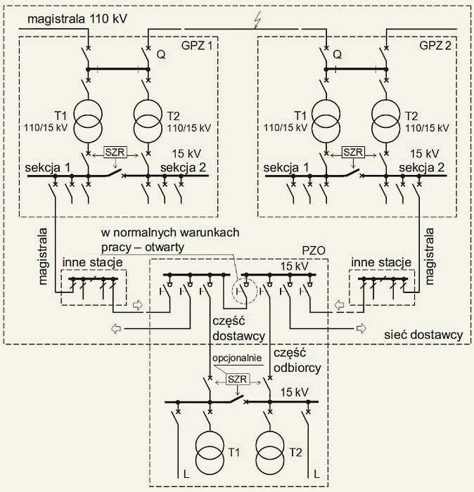 Rys. 5. Schemat stacji PZO 15kV zasilanej z dwóch linii magistralnych wyprowadzonych z dwóch różnych GPZ, lecz zasilanych z jednej linii 110kV. Odbiorca zasilany dwiema liniami 15kV. Opracowano na podstawie [1]