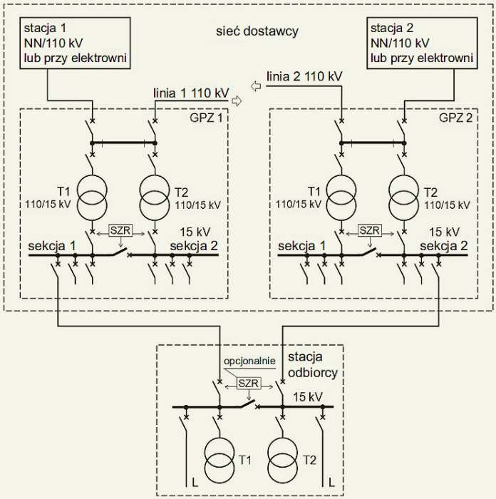 Rys. 6. Schemat układu o najwyższej pewności zasilania odbiorcy z sieci średniego napięcia. Opracowano na podstawie [1]