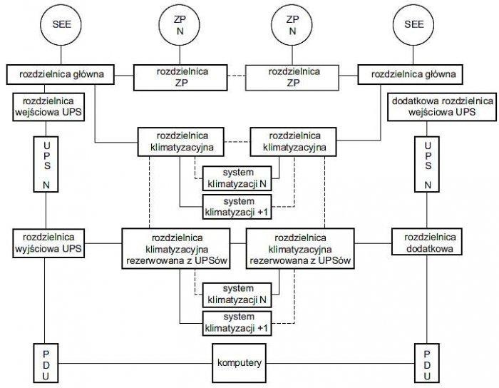 Rys. 7.  Przykładowa topologia systemu zasilania gwarantowanego klasy Tier IV. Opracowano na podstawie [Uptime Institute, White Paper, Tier Classifications Define Site Infrastructure]
