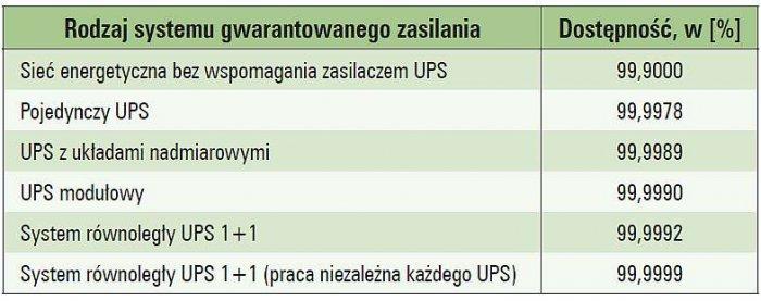 """Tab. 1.  System zasilania gwarantowanego a dostępność [źródło: Miegoń M.: """"Hotsync – system pracy równoległej zasilaczy UPS"""", miesięcznik Elektro-info nr. 6/2007]"""