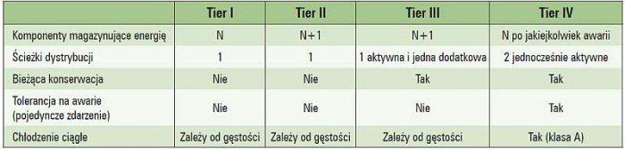 Tab. 2.  Podsumowanie wymagań dla poszczególnych klas Tier [źródło: Uptime Institute, White Paper, Tier Classifications Define Site Infrastructure]