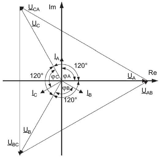 Rys. 1.  Przykładowy wykres symetrycznego układu wektorów napięć oraz prądów [4]