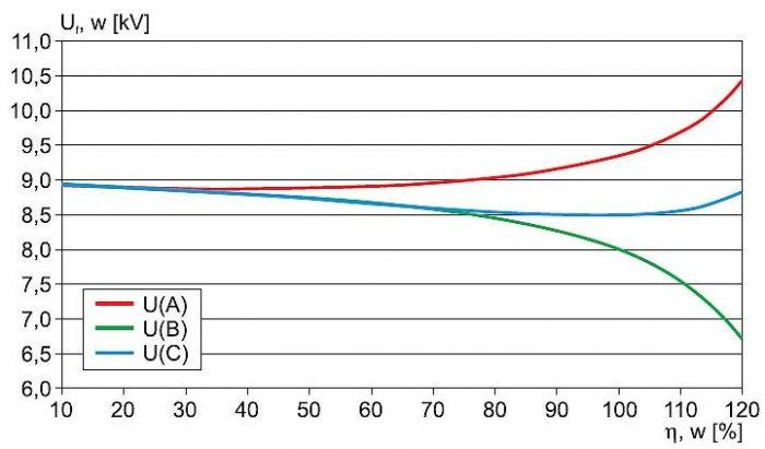 Rys. 10.  Napięcia fazowe na szynach stacji (linia w układzie trójkątnym) w funkcji obciążenia transformatora WN/SN – wyniki uzyskane metodą symulacji