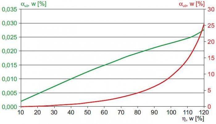 Rys. 11.  Współczynniki asymetrii napięć na szynach stacji (linia w układzie trójkątnym) w funkcji obciążenia transformatora WN/SN – wyniki uzyskane metodą symulacji