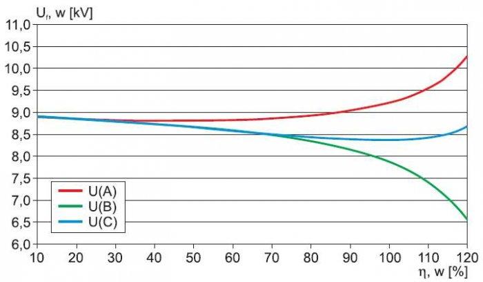 Rys. 12.  Napięcia fazowe u najdalszego odbiorcy (linia w układzie trójkątnym) w funkcji obciążenia transformatora WN/SN –  wyniki uzyskane metodą symulacji