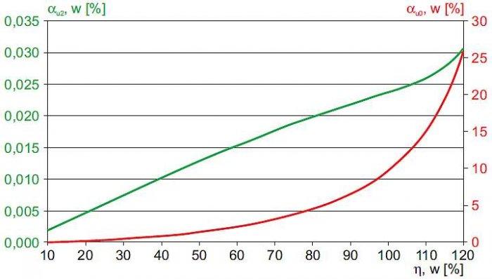 Rys. 13.  Współczynniki asymetrii u najdalszego odbiorcy (linia w układzie trójkątnym) w funkcji obciążenia transformatora WN/SN – wyniki uzyskane metodą symulacji