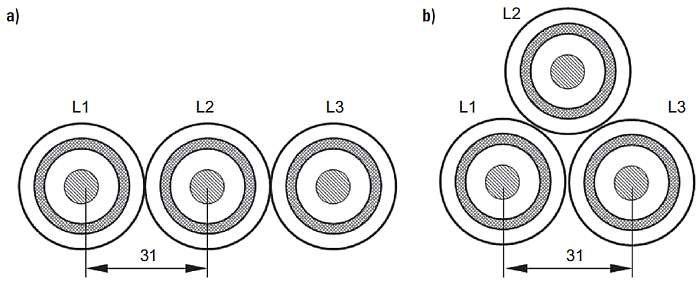 Rys. 3.  Modelowane układy kabli elektroenergetycznych (wymiary podano w [mm]): a) układ płaski na styk, b) układ trójkątny