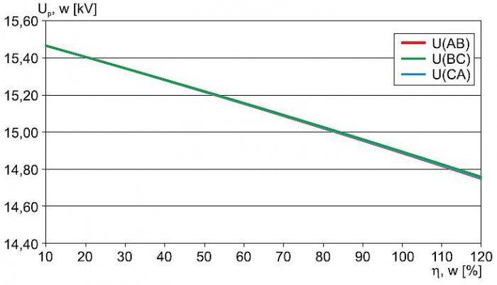 Rys. 4.  Napięcia przewodowe na szynach stacji (linia w układzie płaskim) w funkcji obciążenia transformatora WN/SN – wyniki uzyskane metodą symulacji