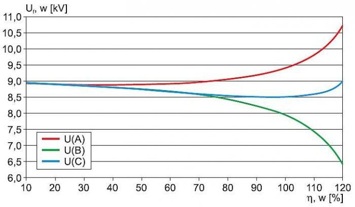 Rys. 5.  Napięcia fazowe na szynach stacji (linia w układzie płaskim) w funkcji obciążenia transformatora WN/SN – wyniki uzyskane metodą symulacji