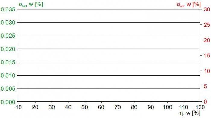Rys. 6.  Współczynniki asymetrii napięć na szynach stacji (linia w układzie płaskim) w funkcji obciążenia transformatora WN/SN – wyniki uzyskane metodą symulacji