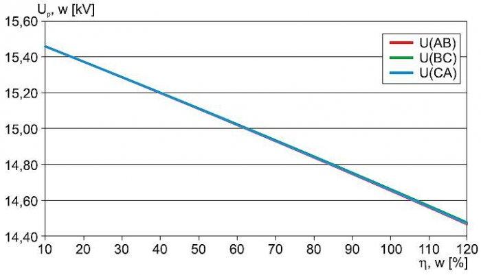 Rys. 7.  Napięcia przewodowe u najdalszego odbiorcy (linia w układzie płaskim) w funkcji obciążenia transformatora WN/SN – wyniki uzyskane metodą symulacji