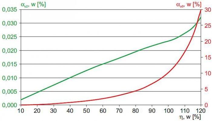 Rys. 9. Współczynniki asymetrii napięć u najdalszego odbiorcy (linia w układzie płaskim) w funkcji obciążenia transformatora WN/SN – wyniki uzyskane metodą symulacji