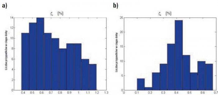 Rys. 10. Histogramy wartości miary asymetrii napięć fazowych określonej zależnością (4) dla 15-minutowych fragmentów doby dnia roboczego (a) i świątecznego (b) w punkcie zasilania budynku