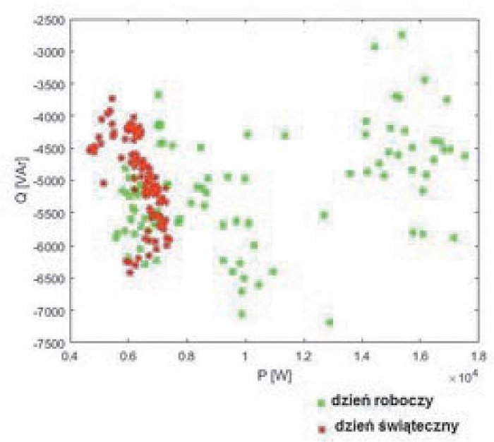 Rys. 2. Wykres rozrzutu wartości zapotrzebowania na moc bierną Q i czynną P budynku w ciągu dwóch dni (roboczego i świątecznego), zarejestrowanych w 15-minutowych interwałach