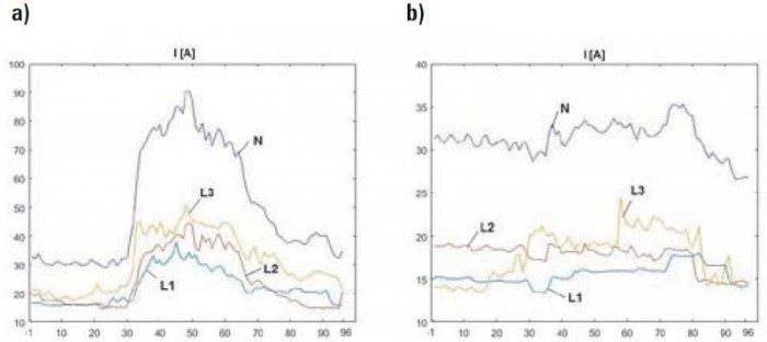 Rys. 3. Wartości prądów w przewodach fazowych (L1, L2 i L3) oraz przewodu neutralnego (N) zarejestrowane w ciągu dnia roboczego (a) i świątecznego (b). Wartości na osi poziomej odpowiadają kolejnym 15-minutowym interwałom doby
