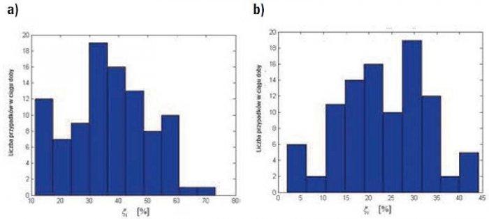 Rys. 4. Histogramy wartości miary asymetrii prądów fazowych określonej zależnością (1) dla 15-minutowych fragmentów doby dnia roboczego (a) i świątecznego (b) w punkcie zasilania budynku