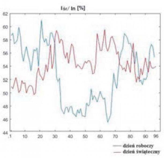 Rys. 5. Stosunek wartości średnich prądu płynącego przewodami fazowymi do prądu w przewodzie neutralnym (zgodnie z zależnością (2)) dla kolejnych 15-minutowych interwałów doby dnia roboczego oraz świątecznego, w [%]