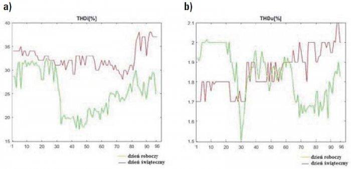 Rys. 6. 15-minutowe zawartości wyższych harmonicznych THD prądu (a) i napięcia (b) w instalacji elektrycznej budynku zarejestrowane w ciągu dwóch dni. Wartości na osi poziomej odpowiadają kolejnym 15-minutowym odcinkom doby