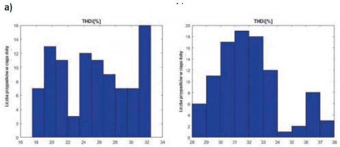 Rys. 7. Histogramy wartości THD harmonicznych prądu zarejestrowane w 15-minutowych okresach doby dnia roboczego (a) i świątecznego (b) instalacji elektrycznej budynku