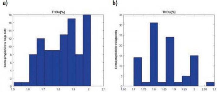 Rys. 8. Histogramy wartości THD harmonicznych napięcia zarejestrowane w 15-minutowych okresach doby dnia roboczego (a) i świątecznego (b) instalacji elektrycznej budynku