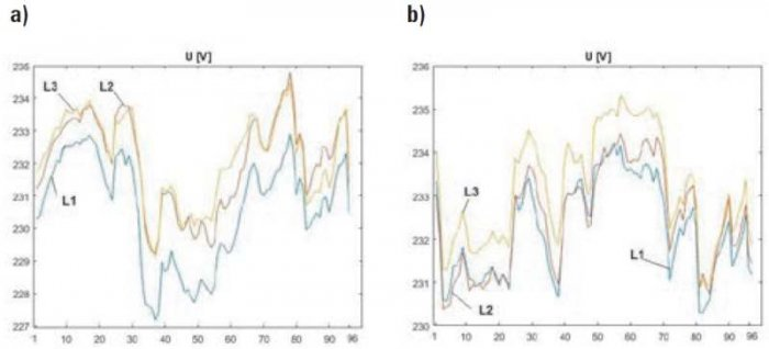 Rys. 9. Profile wartości skutecznych napięć fazowych w rozdzielnicy głównej budynku zarejestrowane w dniu roboczym (a) i świątecznym (b)