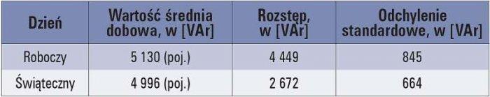 Tab. 1. Miary statystyczne uśrednianego w 15-minutowych odcinkach zapotrzebowania na moc bierną budynku, opisujące zmierzony jego profil dobowy
