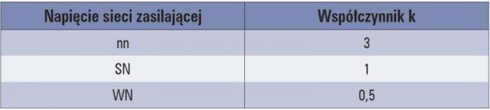 Tab. 2. Wartości współczynnika krotności stosowanego przy naliczaniu opłaty za pobór energii biernej